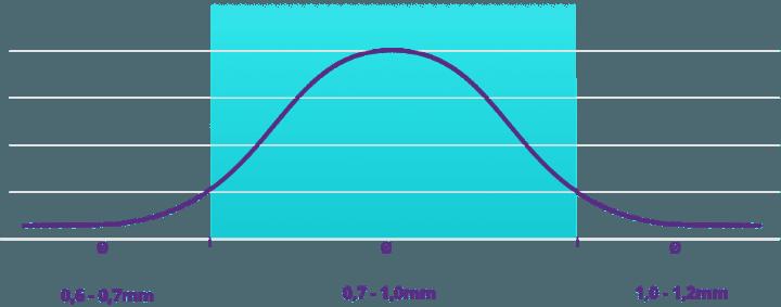 Grafico esemplificativo della granulometria uniforme del microgranulo Dema